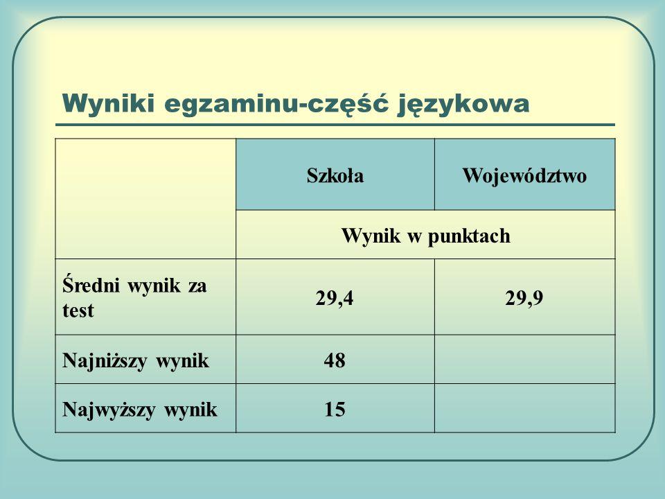 Wyniki egzaminu-część językowa SzkołaWojewództwo Wynik w punktach Średni wynik za test 29,429,9 Najniższy wynik48 Najwyższy wynik15