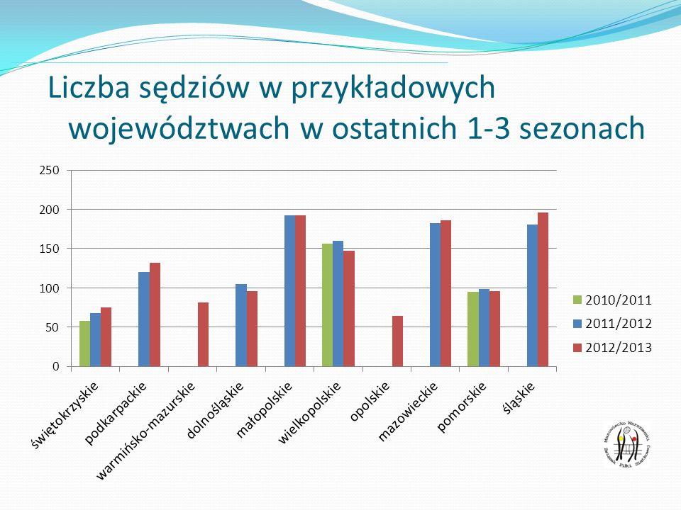 Liczba sędziów w przykładowych województwach w ostatnich 1-3 sezonach