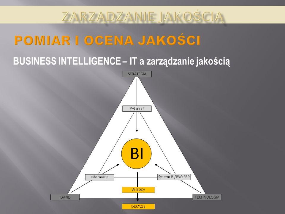 BUSINESS INTELLIGENCE – IT a zarządzanie jakością