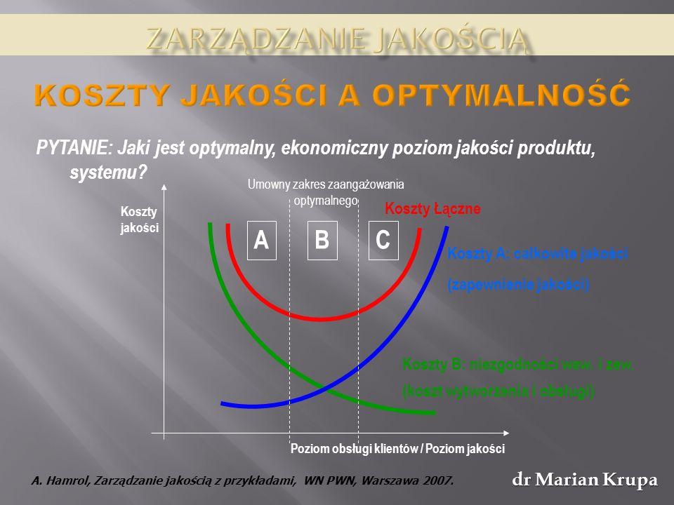 dr Marian Krupa PYTANIE: Jaki jest optymalny, ekonomiczny poziom jakości produktu, systemu.