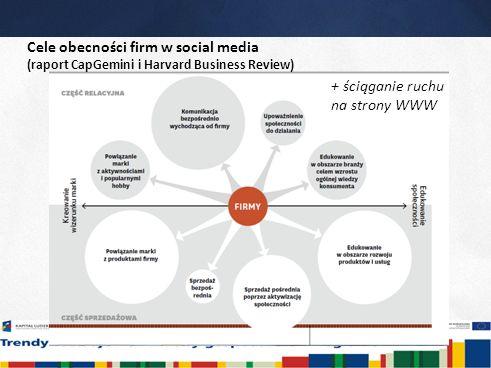 13 Cele obecności firm w social media (raport CapGemini i Harvard Business Review) + ściąganie ruchu na strony WWW