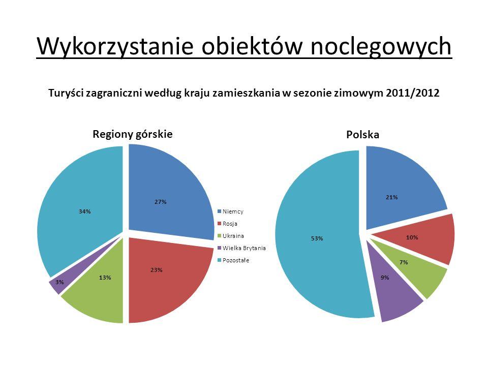 Wykorzystanie obiektów noclegowych Miesiące Udzielone noclegi w tys.Polska = 100 OGÓŁEM 3028,5 29,2 grudzień 2011 738,8 23,2 styczeń 2012 1130,7 32,0 luty 2012 1159,0 31,8 Udzielone noclegi w obiektach noclegowych w regionach górskich w sezonie zimowym 2011/2012