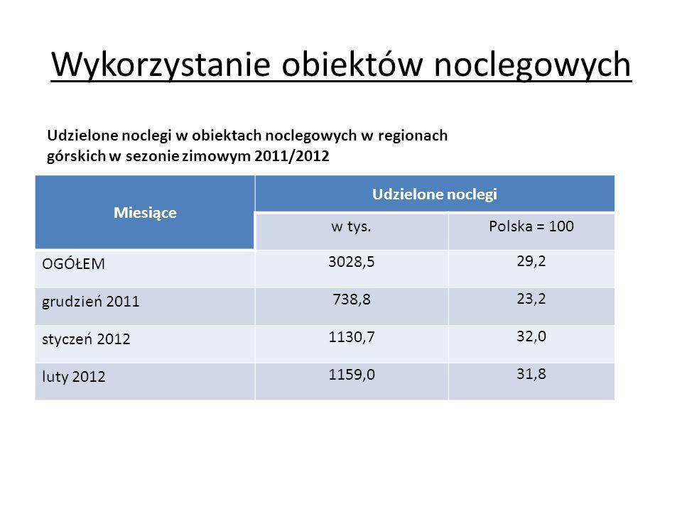 Wykorzystanie obiektów noclegowych Miesiące Udzielone noclegi w tys.Polska = 100 OGÓŁEM 3028,5 29,2 grudzień 2011 738,8 23,2 styczeń 2012 1130,7 32,0