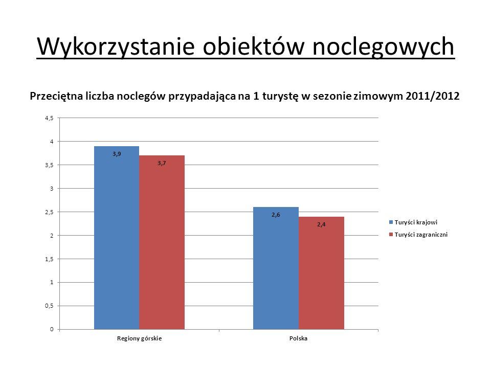 Wykorzystanie obiektów noclegowych Przeciętna liczba noclegów przypadająca na 1 turystę w sezonie zimowym 2011/2012 według miesięcy