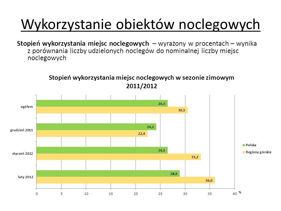 Wykorzystanie obiektów noclegowych Wybrane wskaźniki dotyczące intensywności ruchu turystycznego: wskaźnik intensywności ruchu turystycznego według Schneidera (w sezonie zimowym 2011/2012): korzystający z noclegów x 100 liczba ludności