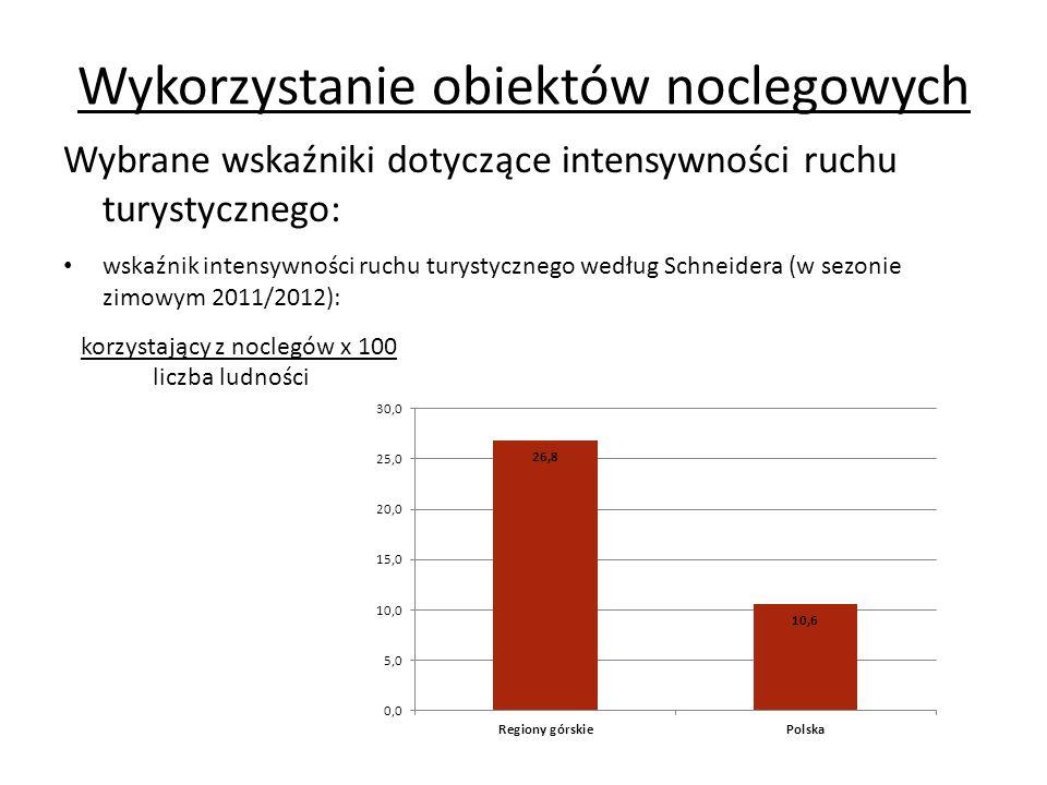 Wykorzystanie obiektów noclegowych Wybrane wskaźniki dotyczące intensywności ruchu turystycznego: wskaźnik intensywności ruchu turystycznego według Charvata (w sezonie zimowym 2011/2012): udzielone noclegi x 100 liczba ludności