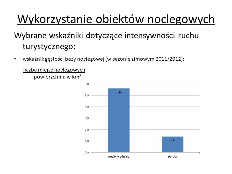Wykorzystanie obiektów noclegowych Wybrane wskaźniki dotyczące intensywności ruchu turystycznego: wskaźnik gęstości bazy noclegowej (w sezonie zimowym