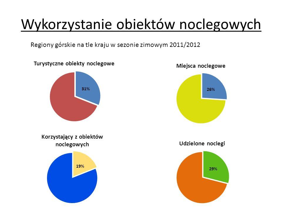 Wykorzystanie obiektów noclegowych Regiony górskie na tle kraju w sezonie zimowym 2011/2012