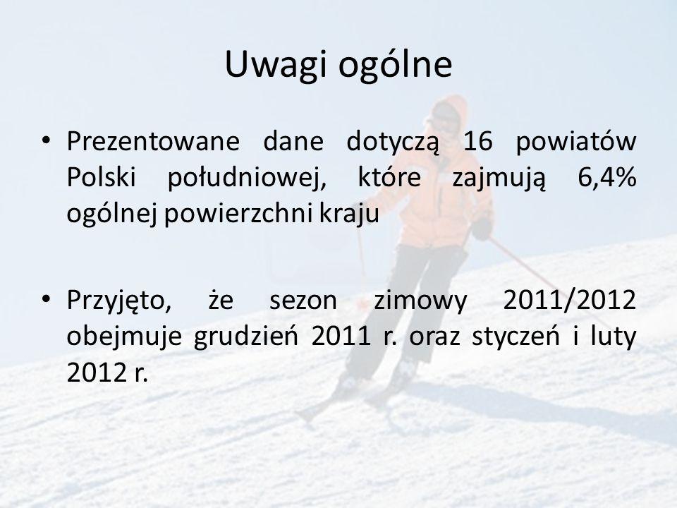 Wykorzystanie obiektów noclegowych WyszczególnienieRegiony górskiePolska Turystyczne obiekty noclegowe: w liczbach bezwzględnych 2044 6533 na 100 km 2 10,2 2,1 Miejsca noclegowe (w tys.) 112,0 438,5 Długość tras narciarskich zjazdowych w km 194,8 210,0 Podstawowe dane o regionach górskich