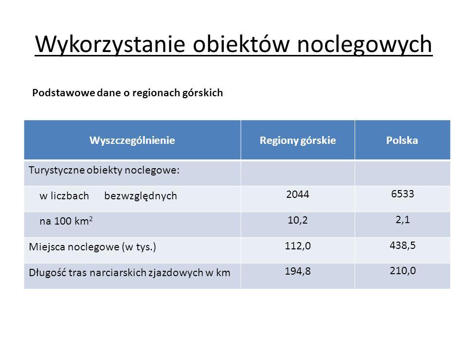 Wykorzystanie obiektów noclegowych WyszczególnienieRegiony górskiePolska Turystyczne obiekty noclegowe: w liczbach bezwzględnych 2044 6533 na 100 km 2