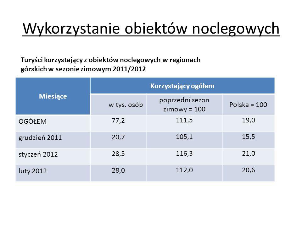 Wykorzystanie obiektów noclegowych Miesiące Korzystający ogółem w tys. osób poprzedni sezon zimowy = 100 Polska = 100 OGÓŁEM 77,2 111,519,0 grudzień 2