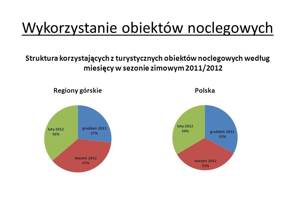 Wykorzystanie obiektów noclegowych Struktura korzystających z turystycznych obiektów noclegowych według miesięcy w sezonie zimowym 2011/2012