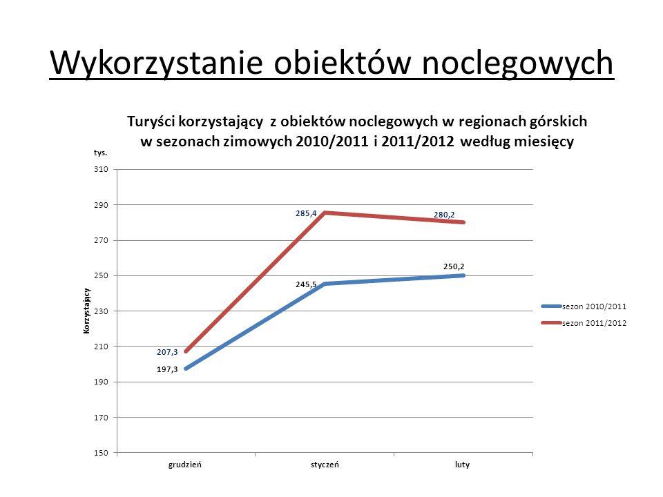 Turyści korzystający z obiektów noclegowych w regionach górskich w sezonach zimowych 2010/2011 i 2011/2012 według miesięcy