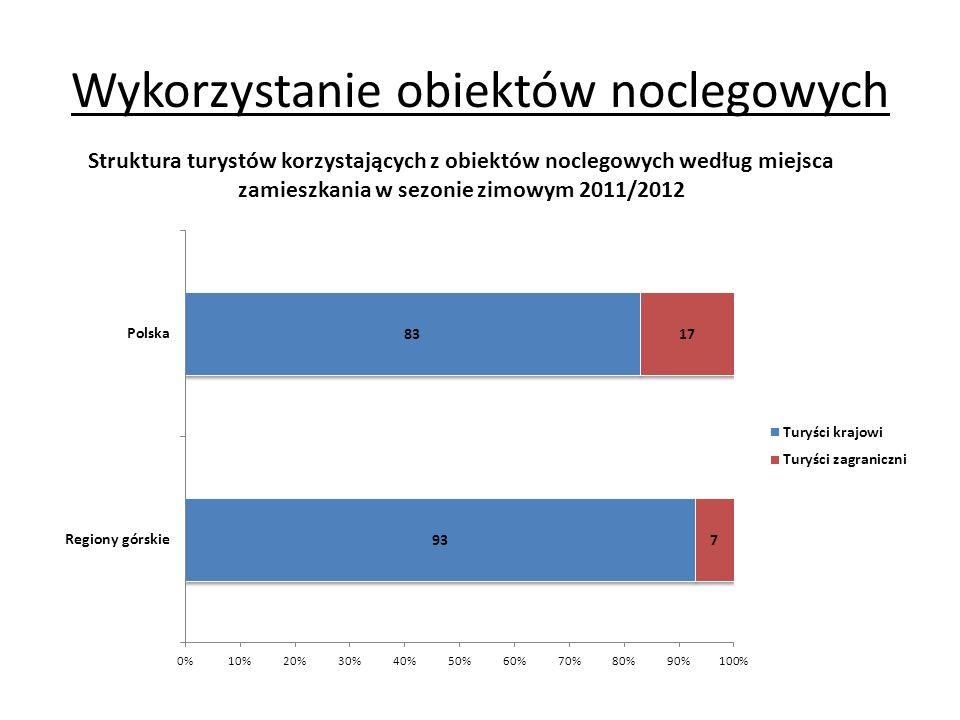 Wykorzystanie obiektów noclegowych Struktura turystów korzystających z obiektów noclegowych według miejsca zamieszkania w sezonie zimowym 2011/2012