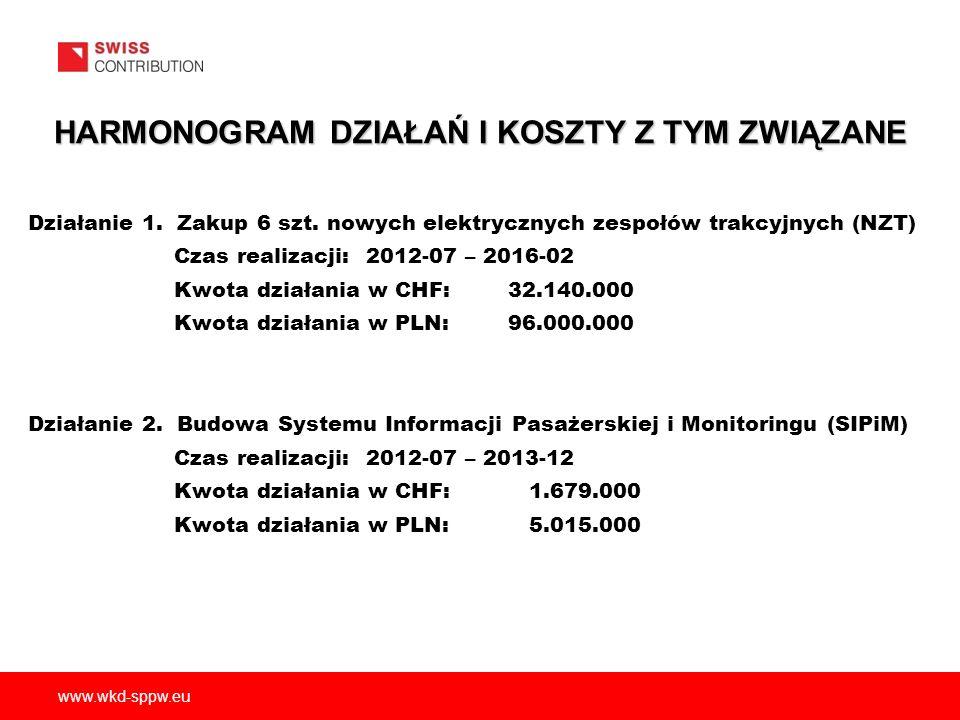 www.wkd-sppw.eu HARMONOGRAM DZIAŁAŃ I KOSZTY Z TYM ZWIĄZANE Działanie 1.