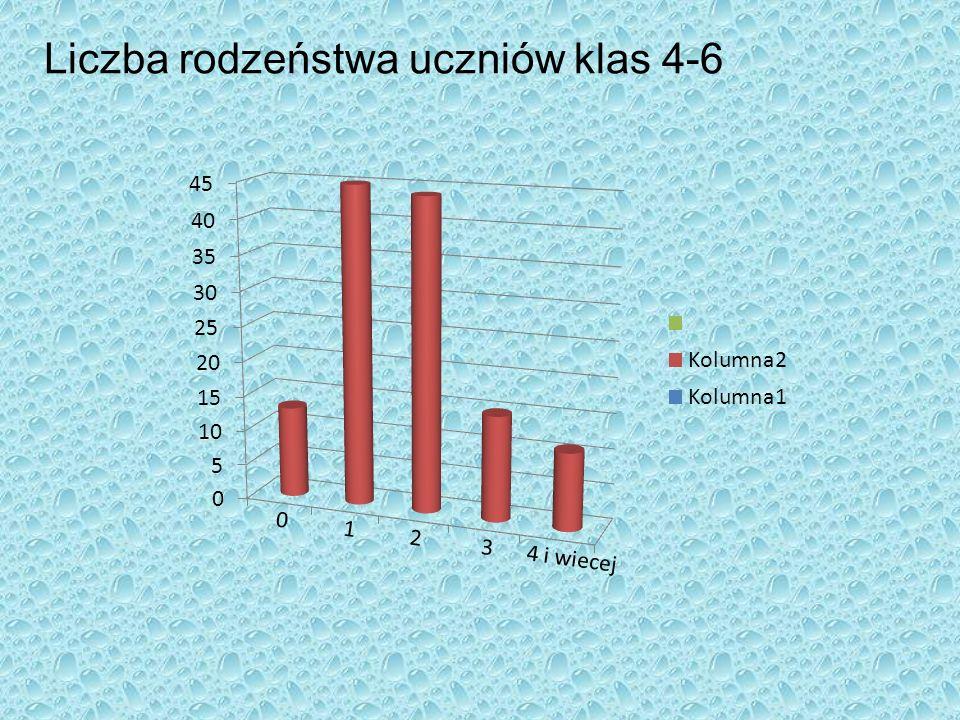 Liczba rodzeństwa uczniów klas 4-6 0 1 2 3 4 i wiecej