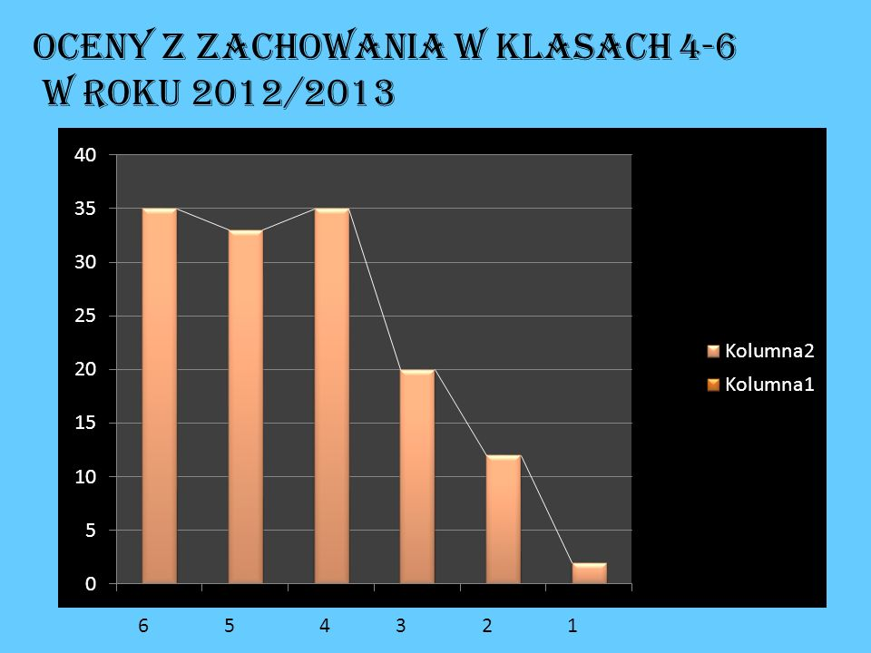 Oceny z zachowania w klasach 4-6 w roku 2012/2013 6 5 4 3 2 1