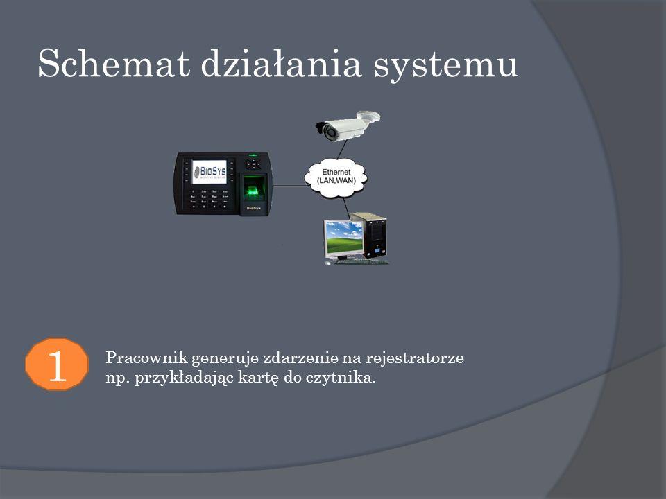 Schemat działania systemu 1 Pracownik generuje zdarzenie na rejestratorze np.