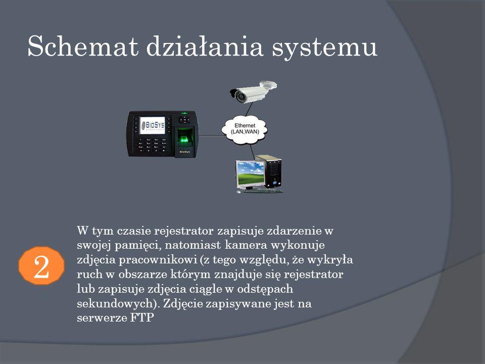 Schemat działania systemu 2 W tym czasie rejestrator zapisuje zdarzenie w swojej pamięci, natomiast kamera wykonuje zdjęcia pracownikowi (z tego względu, że wykryła ruch w obszarze którym znajduje się rejestrator lub zapisuje zdjęcia ciągle w odstępach sekundowych).