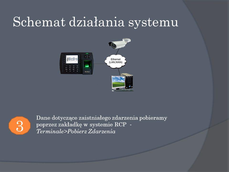 Schemat działania systemu 3 Dane dotyczące zaistniałego zdarzenia pobieramy poprzez zakładkę w systemie RCP - Terminale>Pobierz Zdarzenia