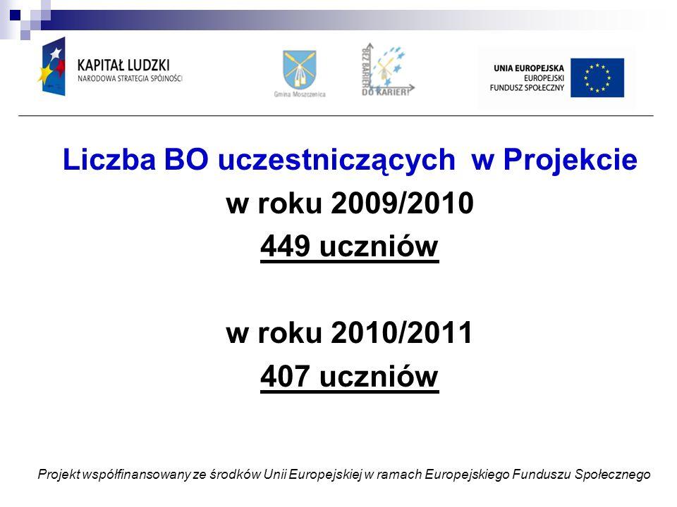 Liczba BO uczestniczących w Projekcie w roku 2009/2010 449 uczniów w roku 2010/2011 407 uczniów Projekt współfinansowany ze środków Unii Europejskiej w ramach Europejskiego Funduszu Społecznego