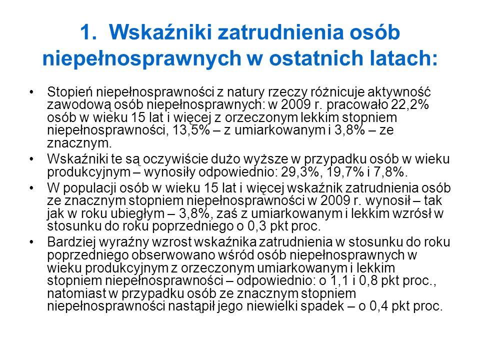 2.Rynek pracy dla osób niepełnosprawnych Działalność agencji zatrudnienia.