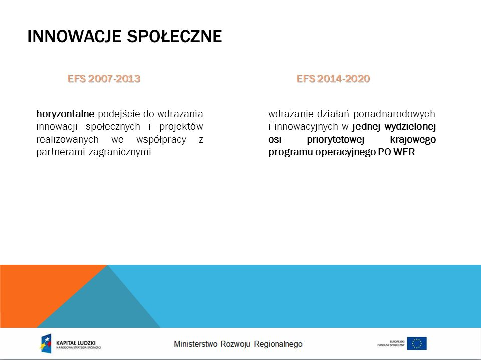 INNOWACJE SPOŁECZNE horyzontalne podejście do wdrażania innowacji społecznych i projektów realizowanych we współpracy z partnerami zagranicznymi EFS 2