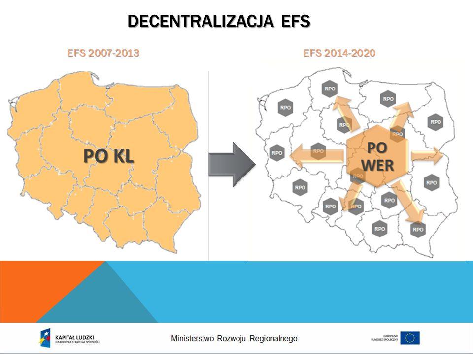 EFEKTY EFS (1) 45,3% bezrobotnych uczestników projektów podjęło pracę w okresie 6 miesięcy po zakończeniu udziału w projekcie; Wsparciem objęto ponad 350 tys.