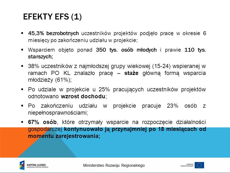 EFEKTY EFS (1) 45,3% bezrobotnych uczestników projektów podjęło pracę w okresie 6 miesięcy po zakończeniu udziału w projekcie; Wsparciem objęto ponad