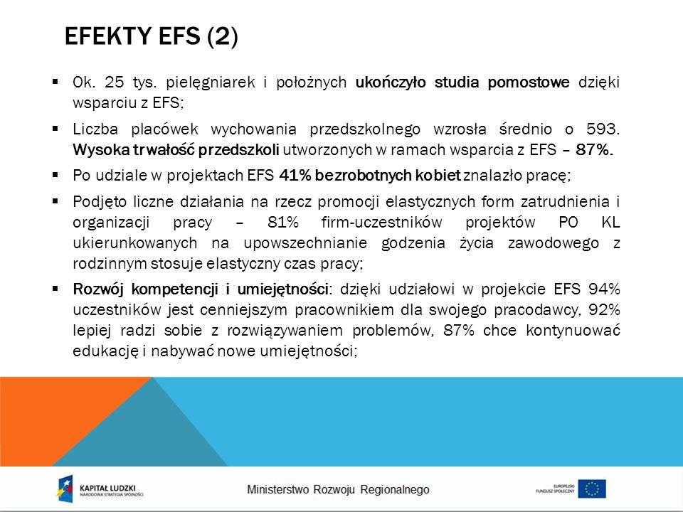 EFEKTY EFS (2) Ok. 25 tys. pielęgniarek i położnych ukończyło studia pomostowe dzięki wsparciu z EFS; Liczba placówek wychowania przedszkolnego wzrosł