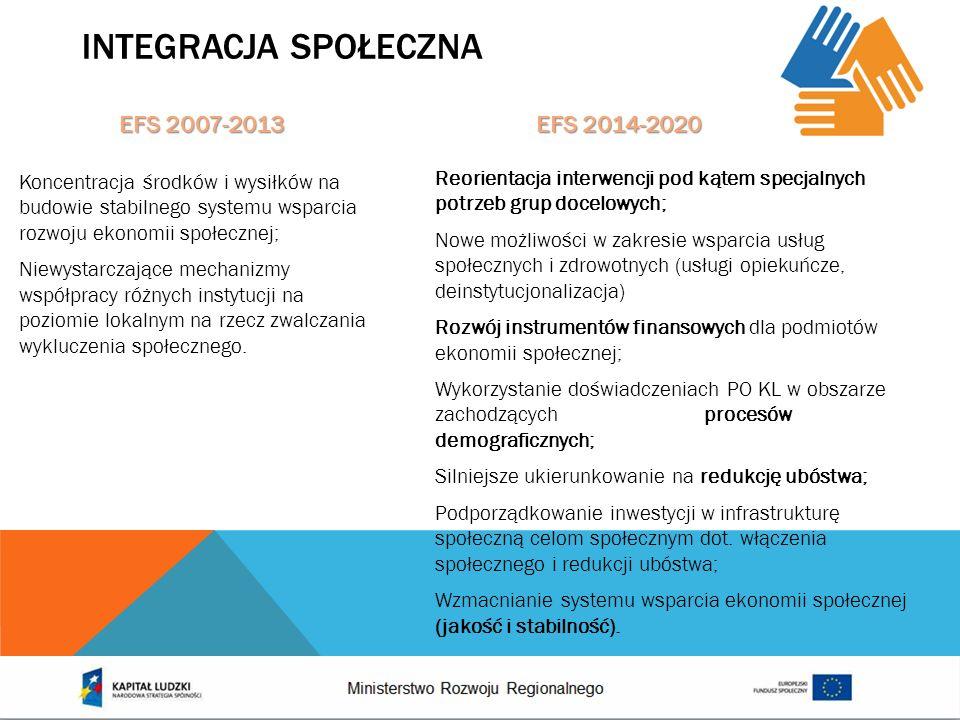 INTEGRACJA SPOŁECZNA Reorientacja interwencji pod kątem specjalnych potrzeb grup docelowych; Nowe możliwości w zakresie wsparcia usług społecznych i z