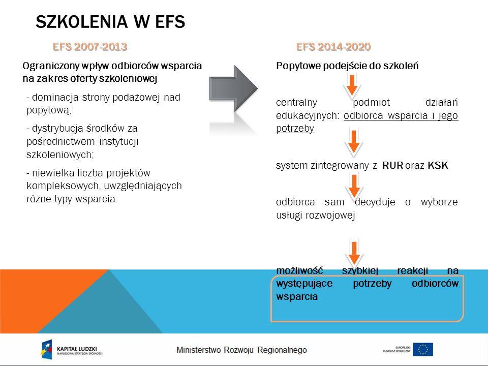 SZKOLENIA W EFS Popytowe podejście do szkoleń centralny podmiot działań edukacyjnych: odbiorca wsparcia i jego potrzeby system zintegrowany z RUR oraz