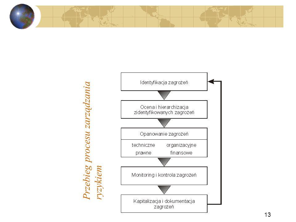 Przebieg procesu zarządzaniaryzykiem 13