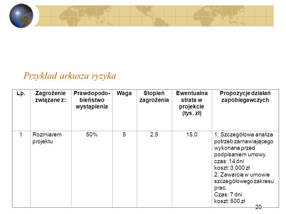 Przykład arkusza ryzyka 20 Lp.Zagrożenie związane z: Prawdopodo- bieństwo wystąpienia WagaStopień zagrożenia Ewentualna strata w projekcie (tys. zł) P