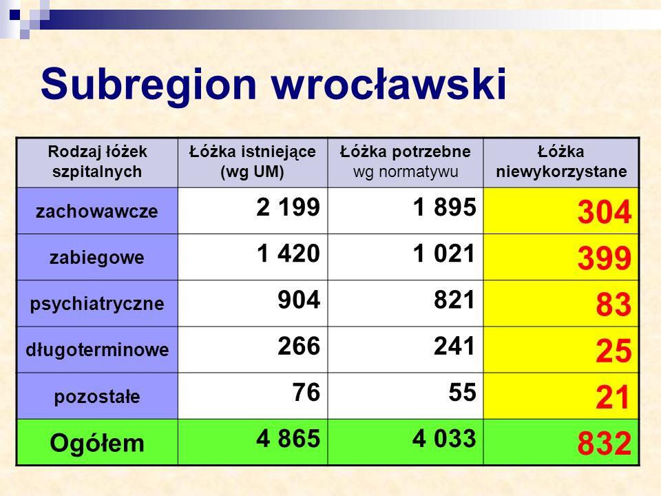 Subregion wrocławski Rodzaj łóżek szpitalnych Łóżka istniejące (wg UM) Łóżka potrzebne wg normatywu Łóżka niewykorzystane zachowawcze 2 1991 895 304 z