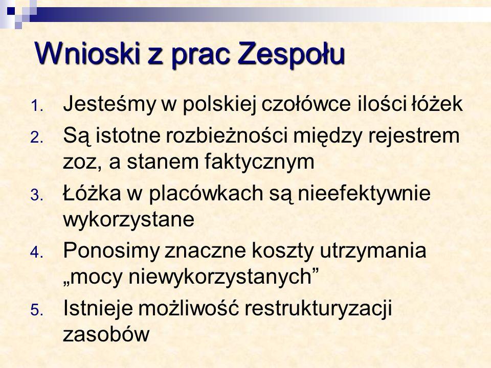 Wnioski z prac Zespołu 1. Jesteśmy w polskiej czołówce ilości łóżek 2. Są istotne rozbieżności między rejestrem zoz, a stanem faktycznym 3. Łóżka w pl