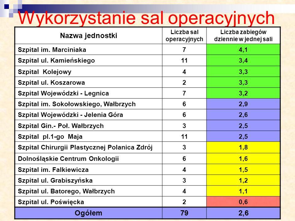Wykorzystanie sal operacyjnych Nazwa jednostki Liczba sal operacyjnych Liczba zabiegów dziennie w jednej sali Szpital im. Marciniaka74,1 Szpital ul. K