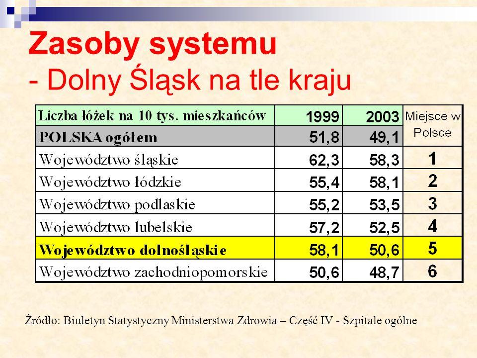Zasoby systemu - Dolny Śląsk na tle kraju Źródło: Biuletyn Statystyczny Ministerstwa Zdrowia – Część IV - Szpitale ogólne