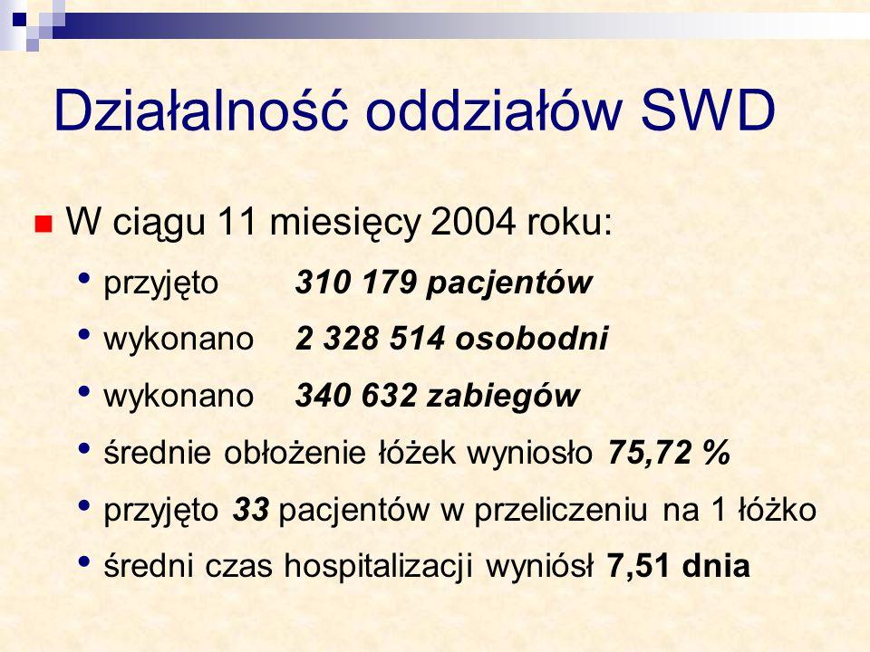Działalność oddziałów SWD W ciągu 11 miesięcy 2004 roku: przyjęto 310 179 pacjentów wykonano 2 328 514 osobodni wykonano 340 632 zabiegów średnie obło