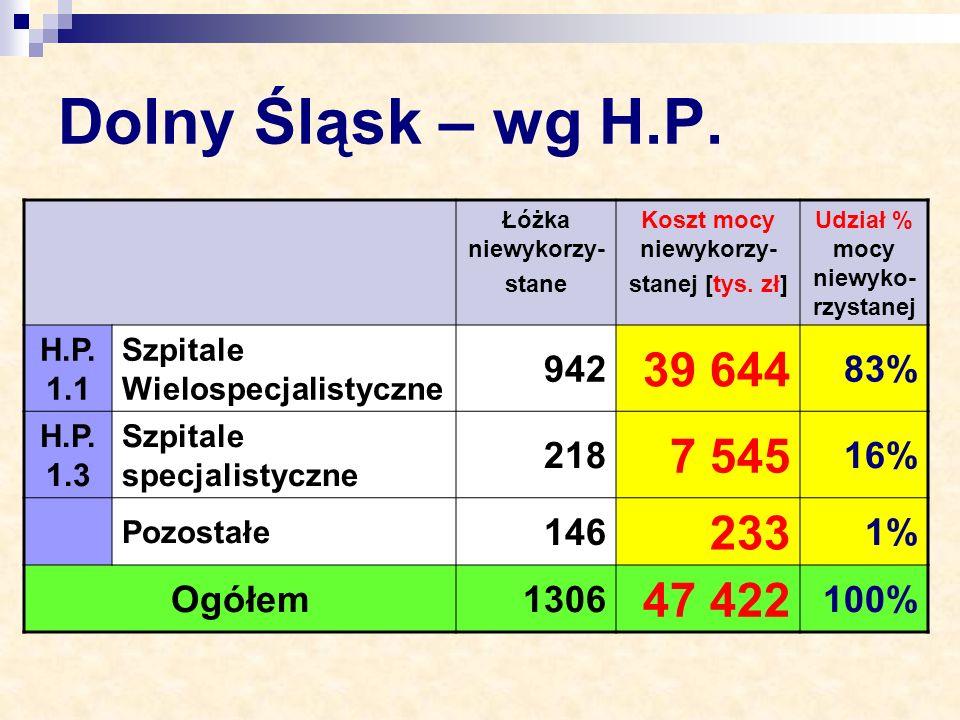 Dolny Śląsk – wg H.P. Łóżka niewykorzy- stane Koszt mocy niewykorzy- stanej [tys. zł] Udział % mocy niewyko- rzystanej H.P. 1.1 Szpitale Wielospecjali
