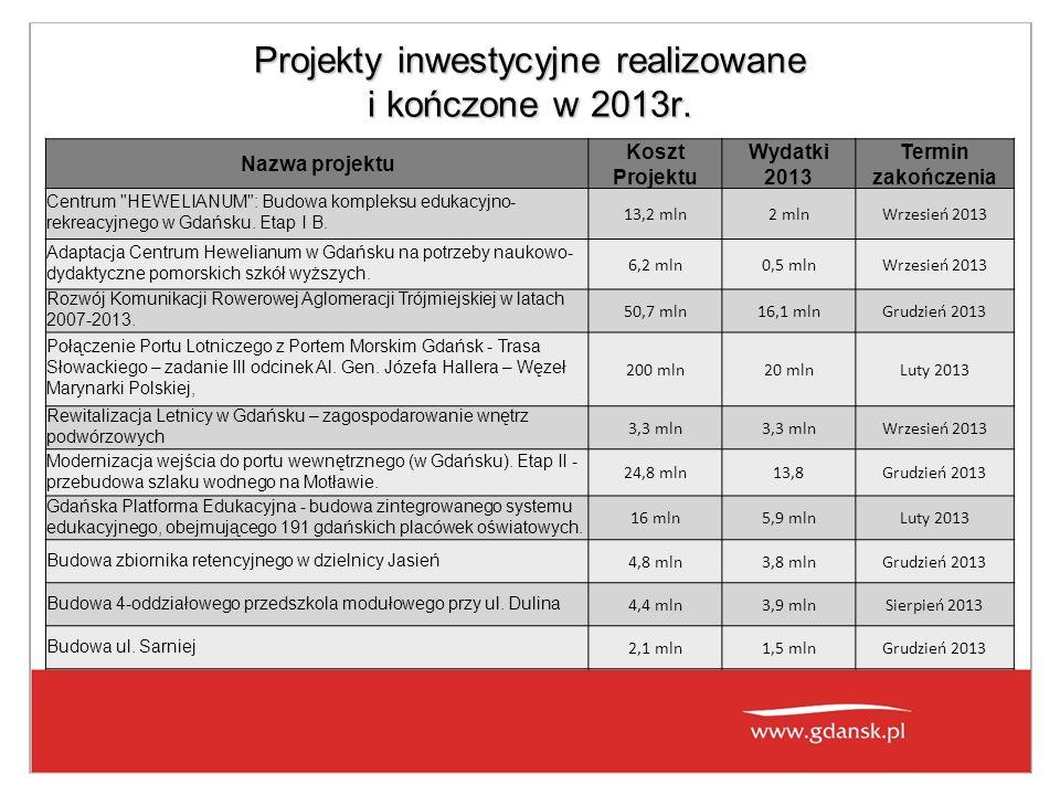 Projekty inwestycyjne realizowane i kończone w 2013r.