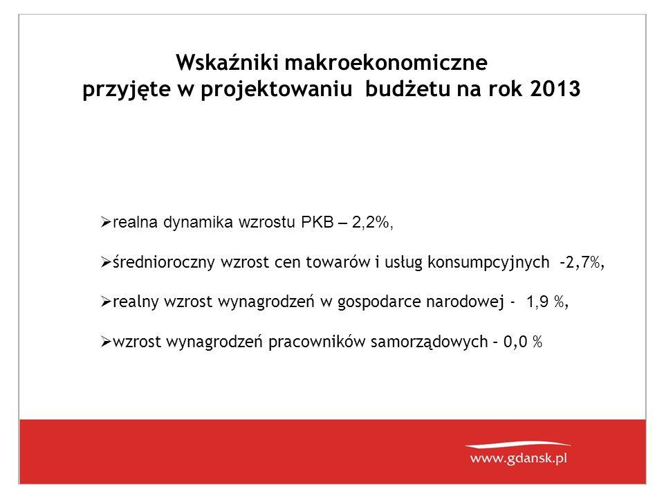 Wskaźniki makroekonomiczne przyjęte w projektowaniu budżetu na rok 201 3 realna dynamika wzrostu PKB – 2,2%, średnioroczny wzrost cen towarów i usług konsumpcyjnych –2, 7 %, realny wzrost wynagrodzeń w gospodarce narodowej - 1,9 %, wzrost wynagrodzeń pracowników samorządowych – 0,0 %