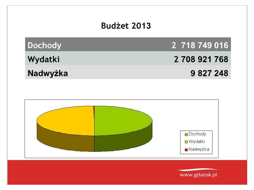 Budżet 201 3 Dochody2 718 749 016 Wydatki2 708 921 768 Nadwyżka9 827 248