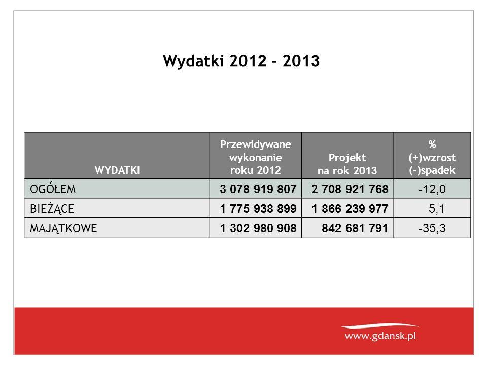 Wydatki bieżące 201 2 - 201 3 WYDATKI BIEŻĄCE Przewidywane wykonanie roku 2012 Projekt na rok 2013 % (+)wzrost (-)spadek OGÓŁEM 1 775 938 8991 866 239 9775,1 w tym głównie: - oświata i wychowanie oraz edukacyjna opieka wychowawcza 652 038 999672 227 2843,10 - opieka społeczna i zadania w zakresie polityki społecznej 223 881 620217 124 456-3,02 - transport i łączność 330 763 346352 803 2766,66 w tym: lokalny transport zbiorowy 271 422 061298 883 79910,12 drogi - bieżące utrzymanie 58 349 133 52 626 477-9,81 - gospodarka komunalna 74 425 323113 695 81952,76 - działalność kulturalna (łącznie z dotacjami dla instytucji kultury ) 68 547 69466 201 960-3,42 - kultura fizyczna i sport 34 751 73224 133 534-30,55 - obsługa długu miasta 72 284 205106 393 04347,19 - wpłata do budżetu Państwa janosikowe 32 124 15233 871 7515,44