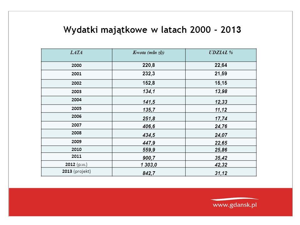 Największe inwestycje realizowane w 2013r.
