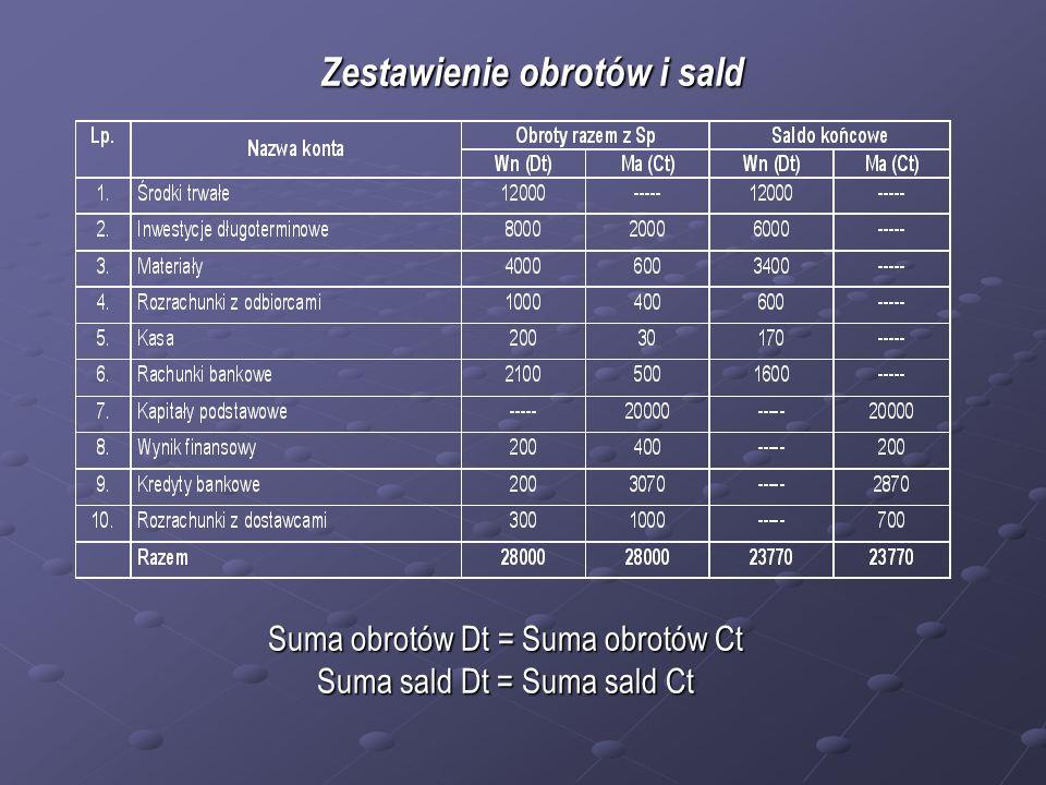 Przykład: W jednostce gospodarczej sporządzono bilans, który przedstawia się następująco: Aktywa: 1.