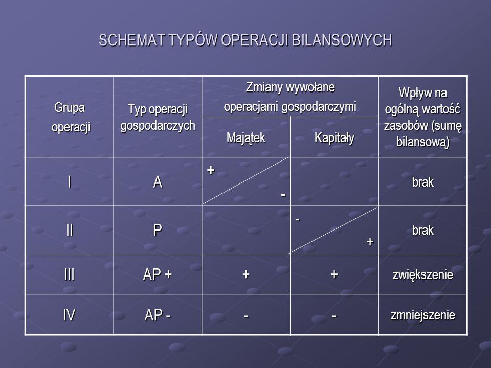 SCHEMAT TYPÓW OPERACJI BILANSOWYCH Grupa operacji operacji Typ operacji gospodarczych Zmiany wywołane operacjami gospodarczymi Wpływ na ogólną wartość zasobów (sumę bilansową) MajątekKapitały IA+-brak IIP-+brak III AP + ++zwiększenie IV AP - --zmniejszenie