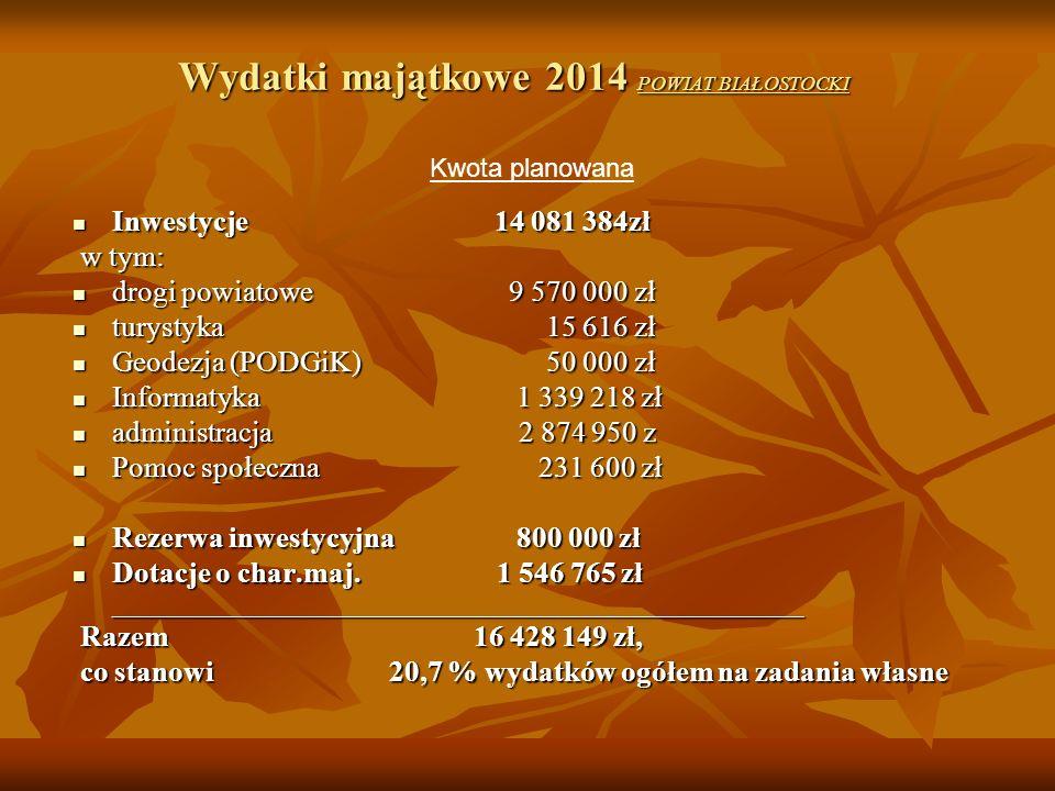 Wydatki majątkowe 2014 POWIAT BIAŁOSTOCKI Inwestycje 14 081 384zł Inwestycje 14 081 384zł w tym: w tym: drogi powiatowe 9 570 000 zł drogi powiatowe 9