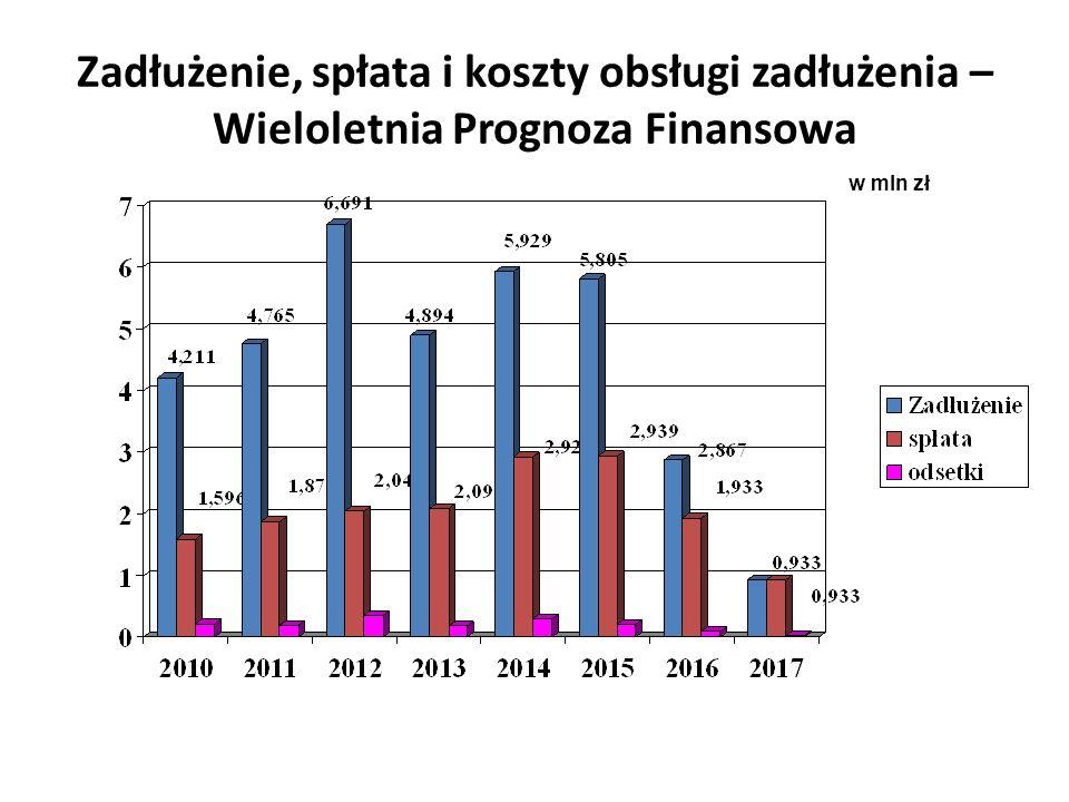 Zadłużenie, spłata i koszty obsługi zadłużenia – Wieloletnia Prognoza Finansowa w mln zł
