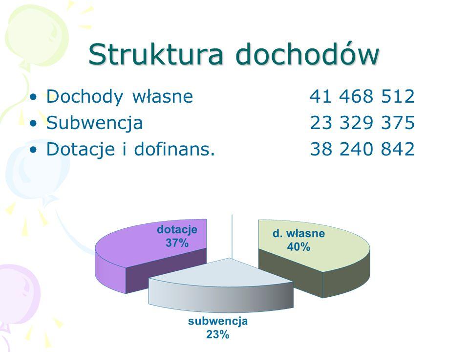 Struktura dochodów Dochody własne41 468 512 Subwencja23 329 375 Dotacje i dofinans.38 240 842